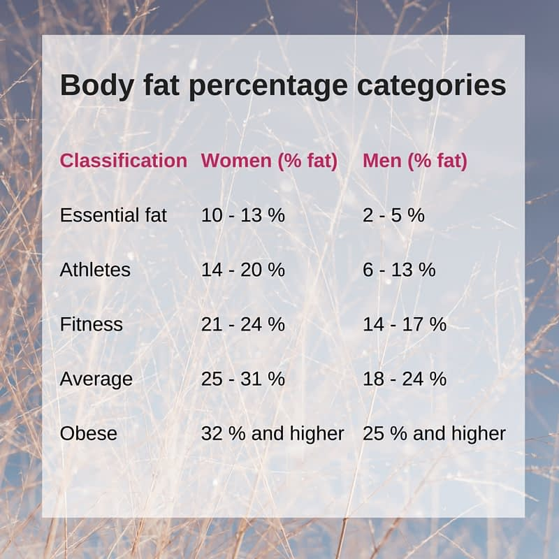 My Body Fat Percentage Is Horrible